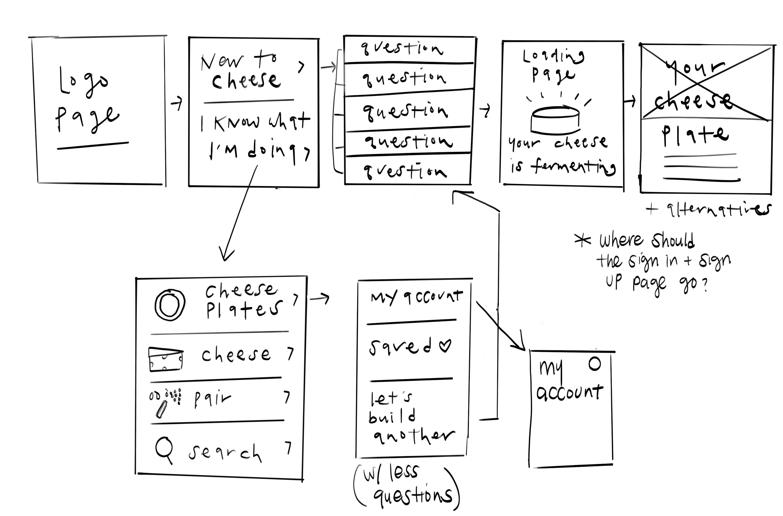 userflow sketch